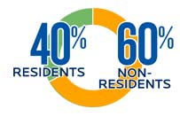 40 percent residents and 60 percent non residents