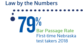 79 percent bar passage rate first time Nebraska test takers 2018