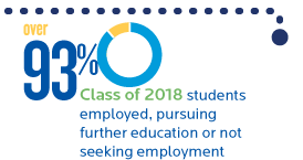93 percent class of 2018 students employed, pursing further education or not seeking employment Creighton University School of Law