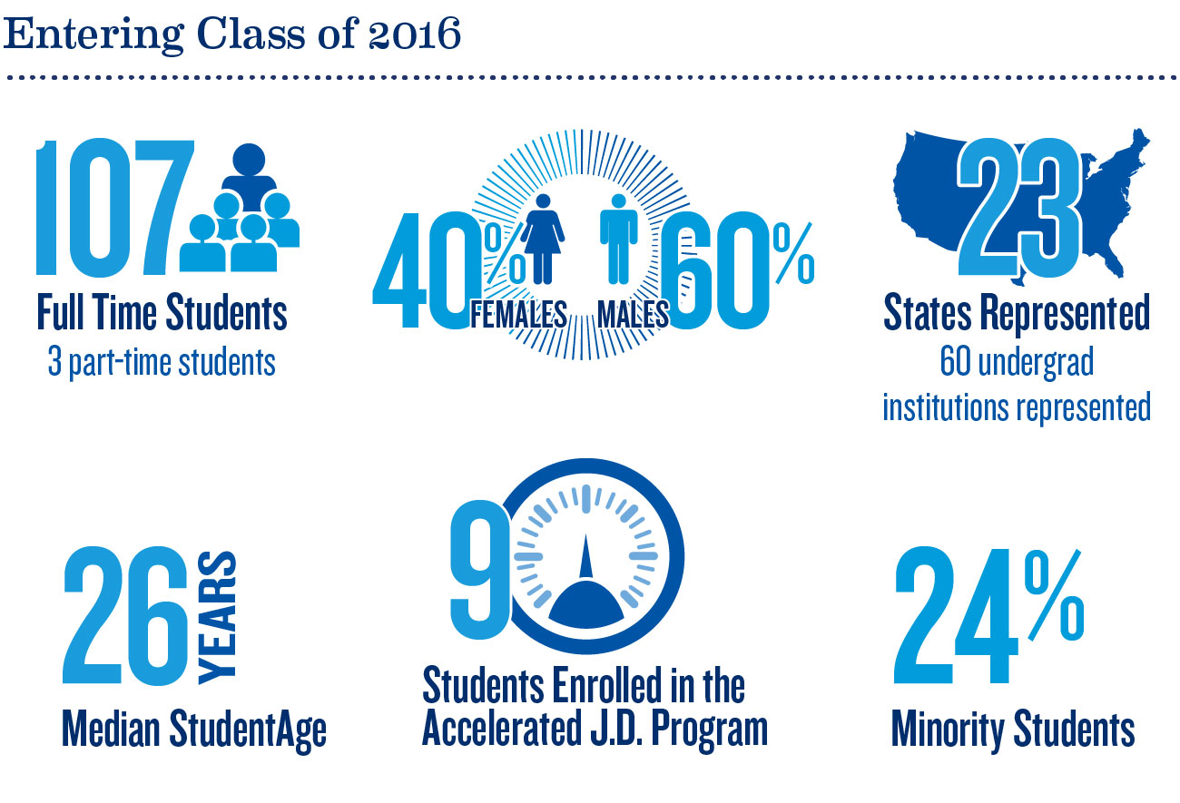 Creighton University School of Law by the numbers