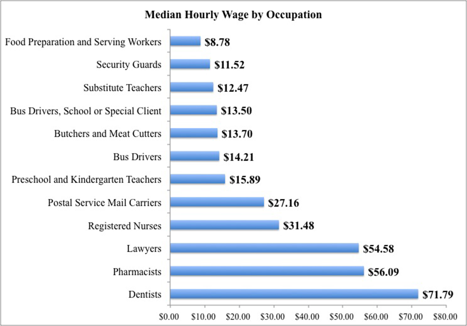 Median Pay For Fast Food Workers In Oklahoma