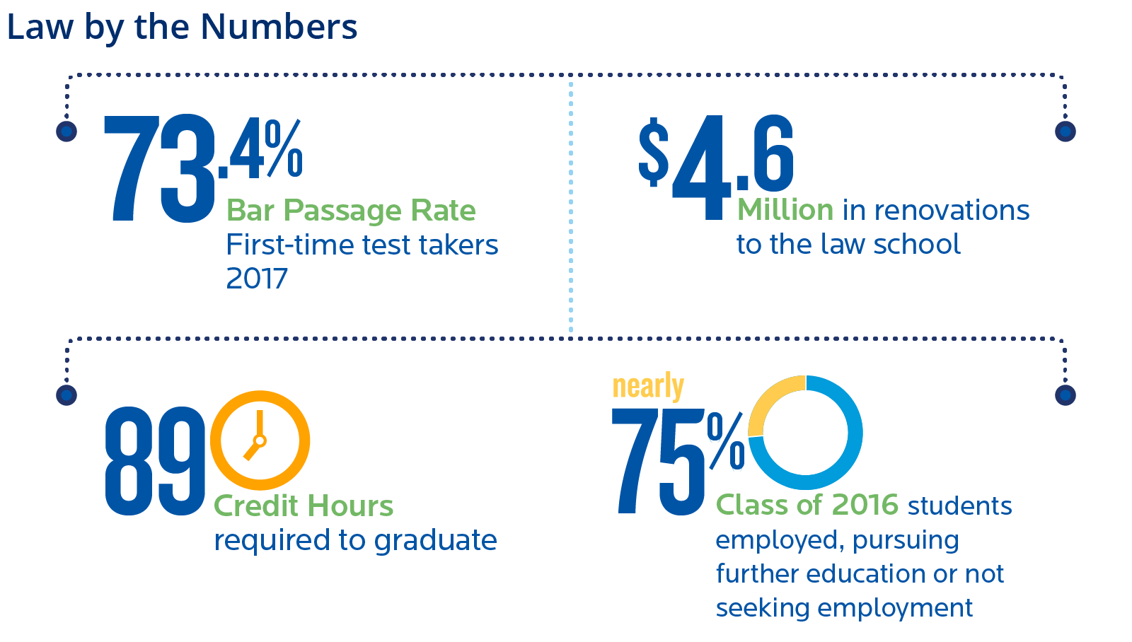 Creighton University School of Law -by the numbers