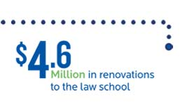 over 4 million in renovations to the law school